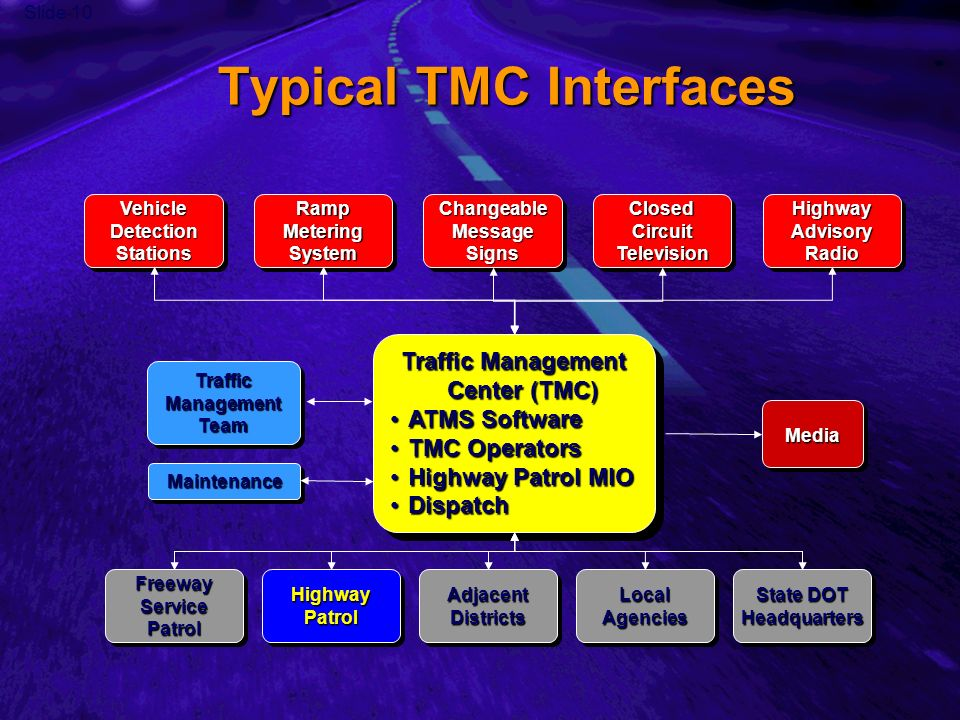 Slide 10 Traffic Management Center (TMC) ATMS SoftwareATMS Software TMC OperatorsTMC Operators Highway Patrol MIOHighway Patrol MIO DispatchDispatch Traffic Management Center (TMC) ATMS SoftwareATMS Software TMC OperatorsTMC Operators Highway Patrol MIOHighway Patrol MIO DispatchDispatch Traffic Management Team Media State DOT Headquarters HeadquartersLocalAgenciesLocalAgenciesAdjacentDistrictsAdjacentDistricts Highway Patrol Freeway Service Patrol Typical TMC Interfaces Vehicle Detection Stations Ramp Metering System MaintenanceMaintenance Closed Circuit Television Changeable Message Signs Highway Advisory Radio