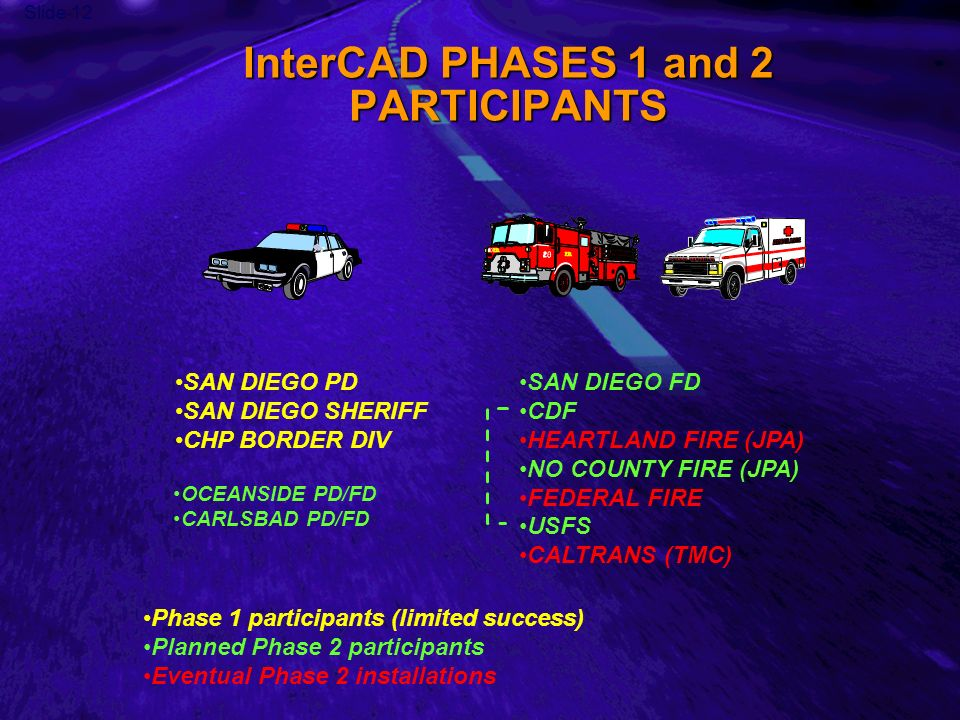 Slide 12 InterCAD PHASES 1 and 2 PARTICIPANTS SAN DIEGO PD SAN DIEGO SHERIFF CHP BORDER DIV SAN DIEGO FD CDF HEARTLAND FIRE (JPA) NO COUNTY FIRE (JPA) FEDERAL FIRE USFS CALTRANS (TMC) Phase 1 participants (limited success) Planned Phase 2 participants Eventual Phase 2 installations OCEANSIDE PD/FD CARLSBAD PD/FD