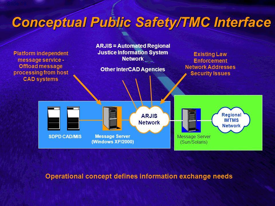 Slide 18 Conceptual Public Safety/TMC Interface ARJIS Network SDPD CAD/MIS Message Server (Windows XP/2000) Message Server (Sun/Solaris) Regional IMTM