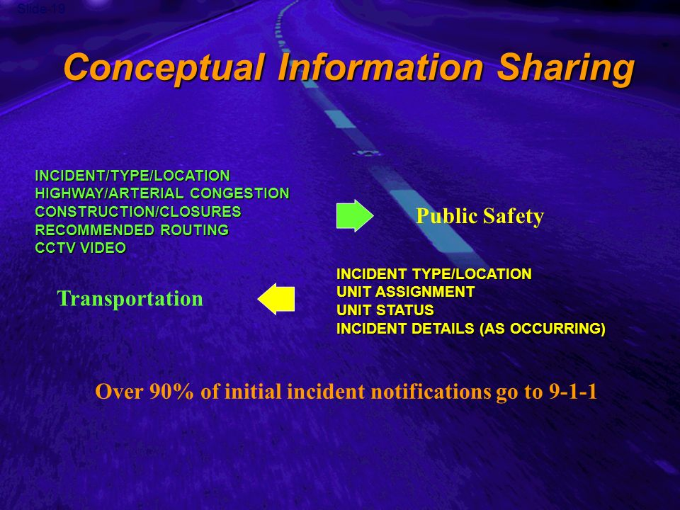 Slide 19 Conceptual Information Sharing INCIDENT TYPE/LOCATION UNIT ASSIGNMENT UNIT STATUS INCIDENT DETAILS (AS OCCURRING) INCIDENT/TYPE/LOCATION HIGHWAY/ARTERIAL CONGESTION CONSTRUCTION/CLOSURES RECOMMENDED ROUTING CCTV VIDEO Over 90% of initial incident notifications go to 9-1-1 Transportation Public Safety