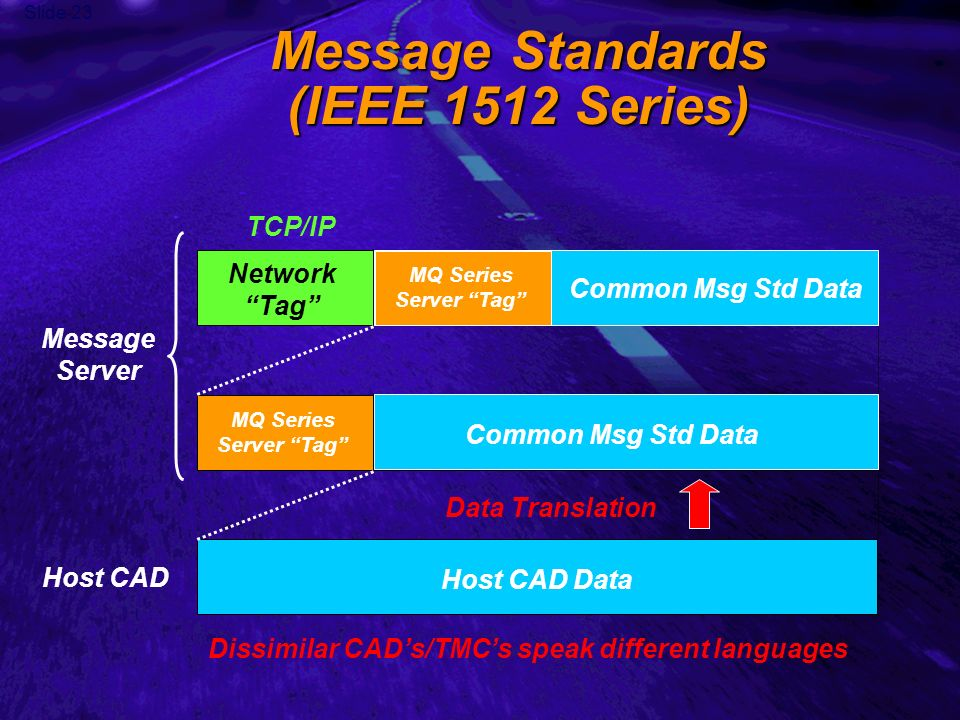 Slide 23 Message Standards (IEEE 1512 Series) Network Tag Data Host CAD Data Common Msg Std Data MQ Series Server Tag Common Msg Std Data Data Translation Host CAD Message Server MQ Series Server Tag Dissimilar CADs/TMCs speak different languages TCP/IP