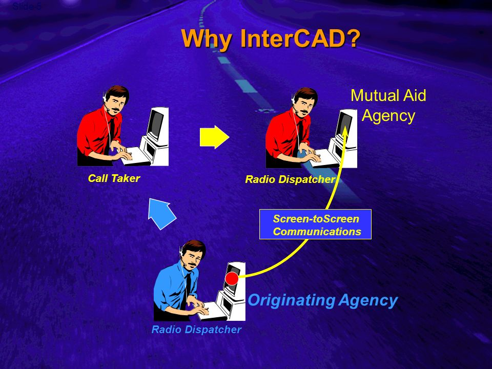 Slide 5 Why InterCAD? Originating Agency Radio Dispatcher Call Taker Mutual Aid Agency Screen-toScreen Communications