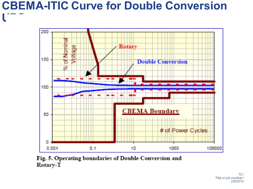 15 / Title or job number / 2/8/2014 CBEMA-ITIC Curve for Double Conversion UPS