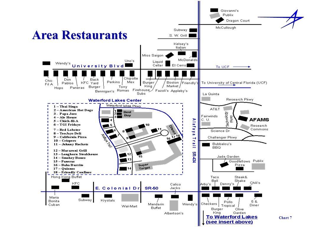 Area Restaurants Chart 7
