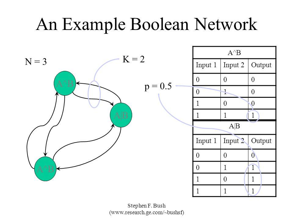 Stephen F. Bush (www.research.ge.com/~bushsf) An Example Boolean Network A^B A|B A^B p = 0.5 A^B Input 1Input 2Output 000 010 100 111 A|B Input 1Input