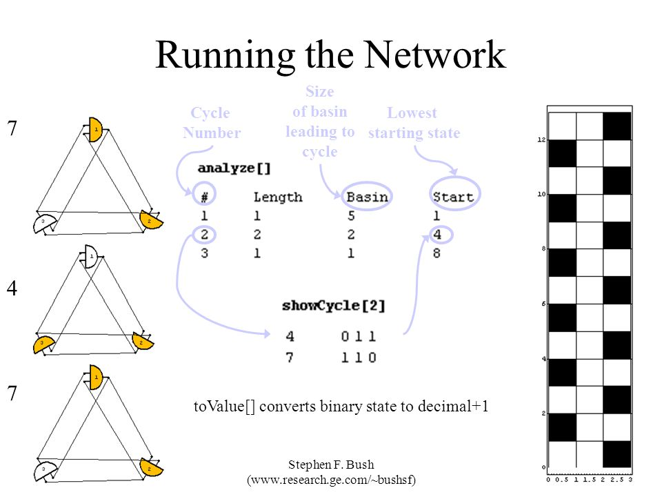 Stephen F. Bush (www.research.ge.com/~bushsf) Running the Network toValue[] converts binary state to decimal+1 7 4 7 Size of basin leading to cycle Lo