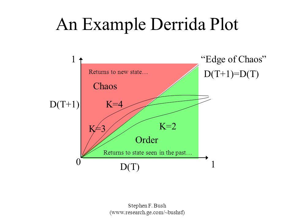 Stephen F. Bush (www.research.ge.com/~bushsf) An Example Derrida Plot D(T) D(T+1) D(T+1)=D(T) K=3 K=2 K=4 0 1 1 Order Chaos Edge of Chaos Returns to s