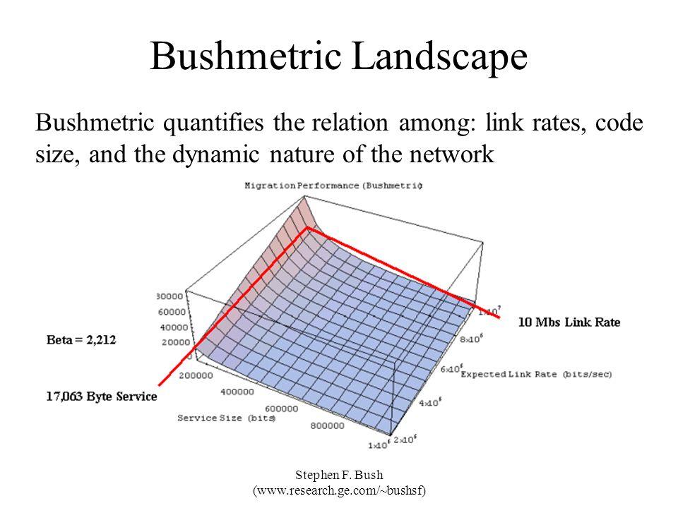 Stephen F. Bush (www.research.ge.com/~bushsf) Bushmetric Landscape Bushmetric quantifies the relation among: link rates, code size, and the dynamic na