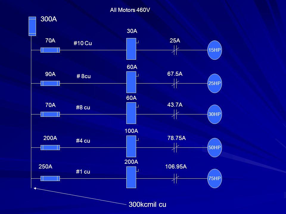 15HP 25HP 30HP 50HP 75HP All Motors 460V 300A 300kcmil cu 70A 90A 70A 200A 250A #10 Cu # 8cu #4 cu #1 cu 30A 60A 100A 200A 25A 67.5A 43.7A 78.75A 106.95A
