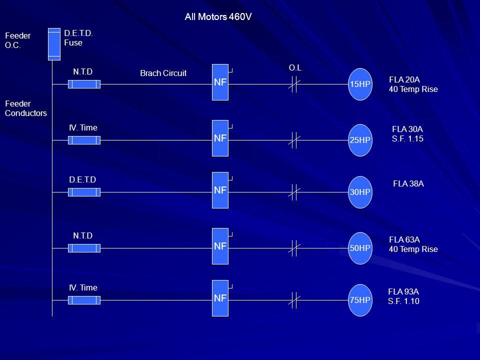 NF 15HP NF 25HP NF 30HP NF 50HP NF 75HP D.E.T.D. Fuse Feeder O.C.