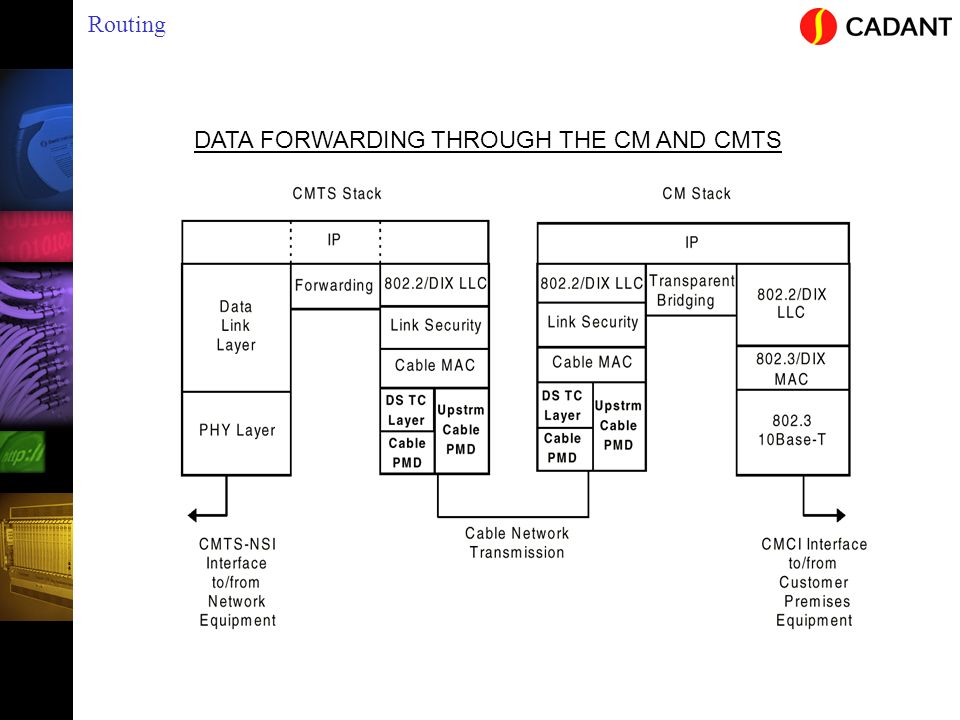Routing DATA FORWARDING THROUGH THE CM AND CMTS