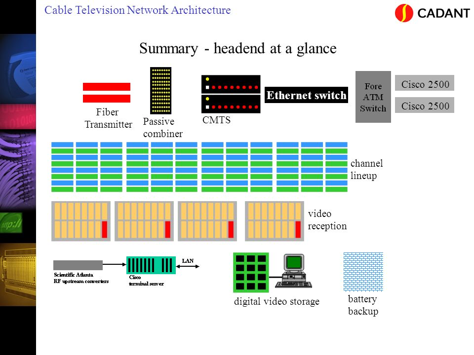 Cable Television Network Architecture Summary - headend at a glance channel lineup Passive combiner Fiber Transmitter video reception CMTS Cisco 2500