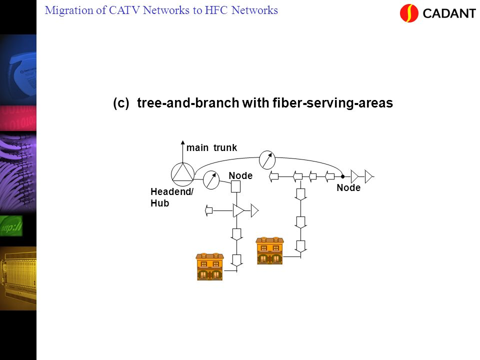 Migration of CATV Networks to HFC Networks main trunk Headend/ Hub Node (c) tree-and-branch with fiber-serving-areas