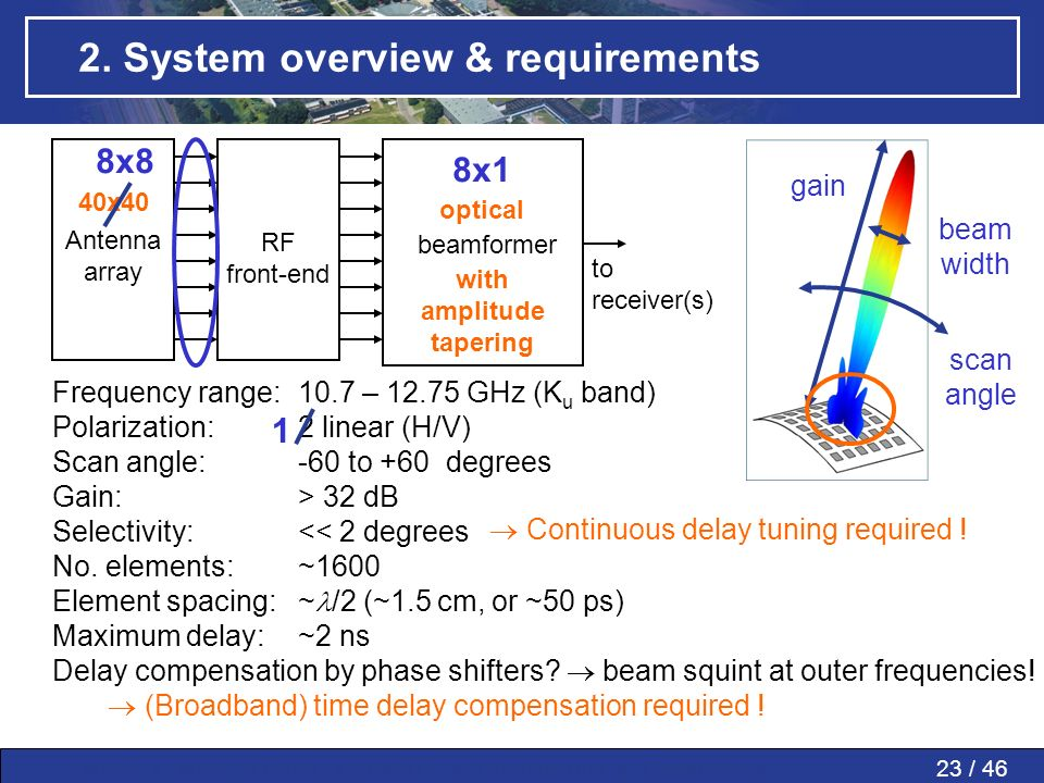23 / 46MWP » MWP in PAAs » SMART » Conclusions » Questions » 2. System overview & requirements beamformer Antenna array RF front-end to receiver(s) Fr