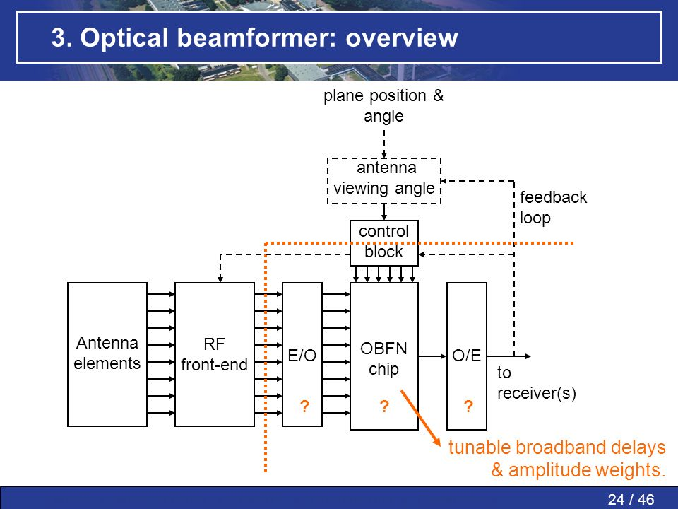 24 / 46MWP » MWP in PAAs » SMART » Conclusions » Questions » 3. Optical beamformer: overview OBFN chip Antenna elements RF front-end to receiver(s) E/