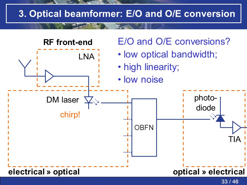 33 / 46MWP » MWP in PAAs » SMART » Conclusions » Questions » 3. Optical beamformer: E/O and O/E conversion OBFN electrical » opticaloptical » electric