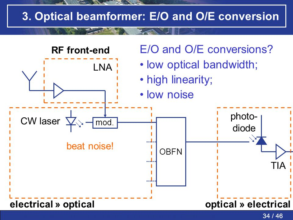 34 / 46MWP » MWP in PAAs » SMART » Conclusions » Questions » 3. Optical beamformer: E/O and O/E conversion OBFN electrical » opticaloptical » electric