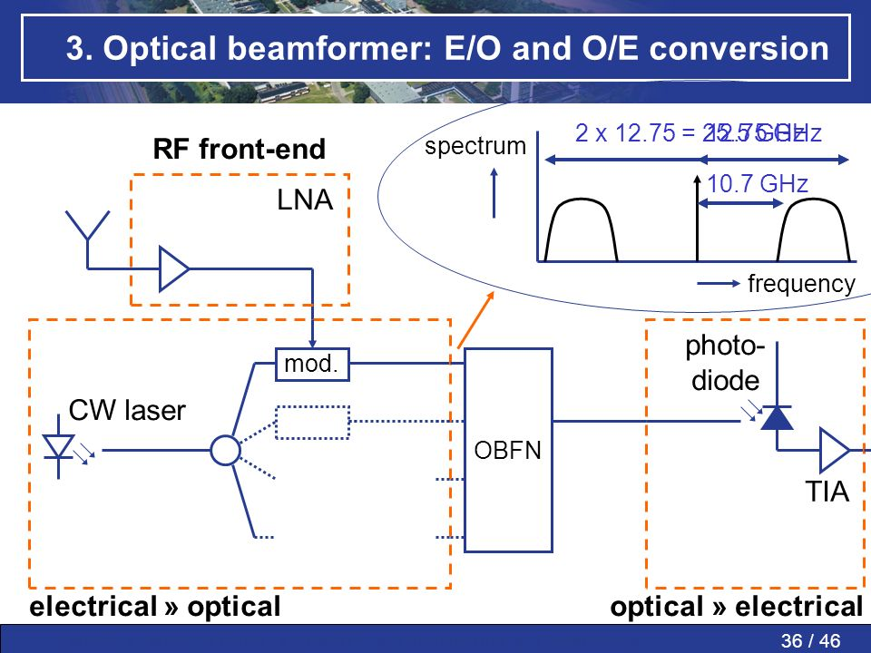 36 / 46MWP » MWP in PAAs » SMART » Conclusions » Questions » 3. Optical beamformer: E/O and O/E conversion mod. OBFN RF front-end LNA spectrum frequen