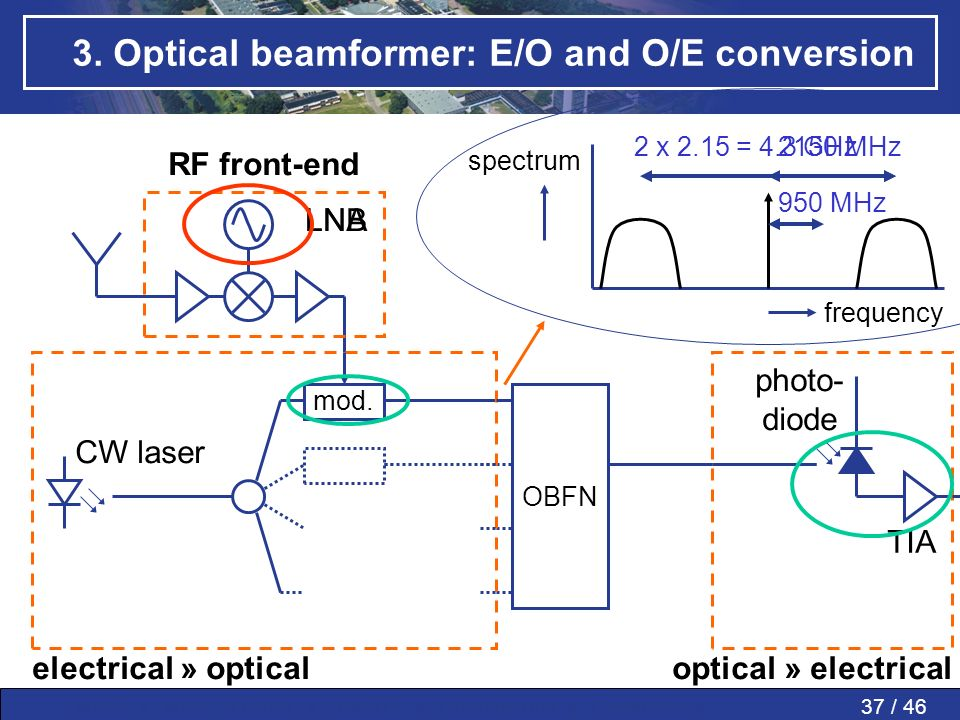 37 / 46MWP » MWP in PAAs » SMART » Conclusions » Questions » 3. Optical beamformer: E/O and O/E conversion mod. OBFN RF front-end LNALNB spectrum freq