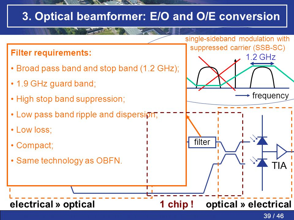39 / 46MWP » MWP in PAAs » SMART » Conclusions » Questions » 3. Optical beamformer: E/O and O/E conversion mod. OBFN RF front-end filter LNB spectrum