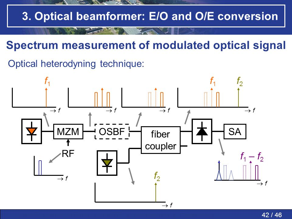 42 / 46MWP » MWP in PAAs » SMART » Conclusions » Questions » 3. Optical beamformer: E/O and O/E conversion Spectrum measurement of modulated optical s
