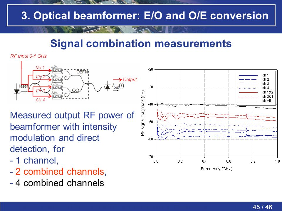 45 / 46MWP » MWP in PAAs » SMART » Conclusions » Questions » 3. Optical beamformer: E/O and O/E conversion Signal combination measurements CH 1 CH 2 C