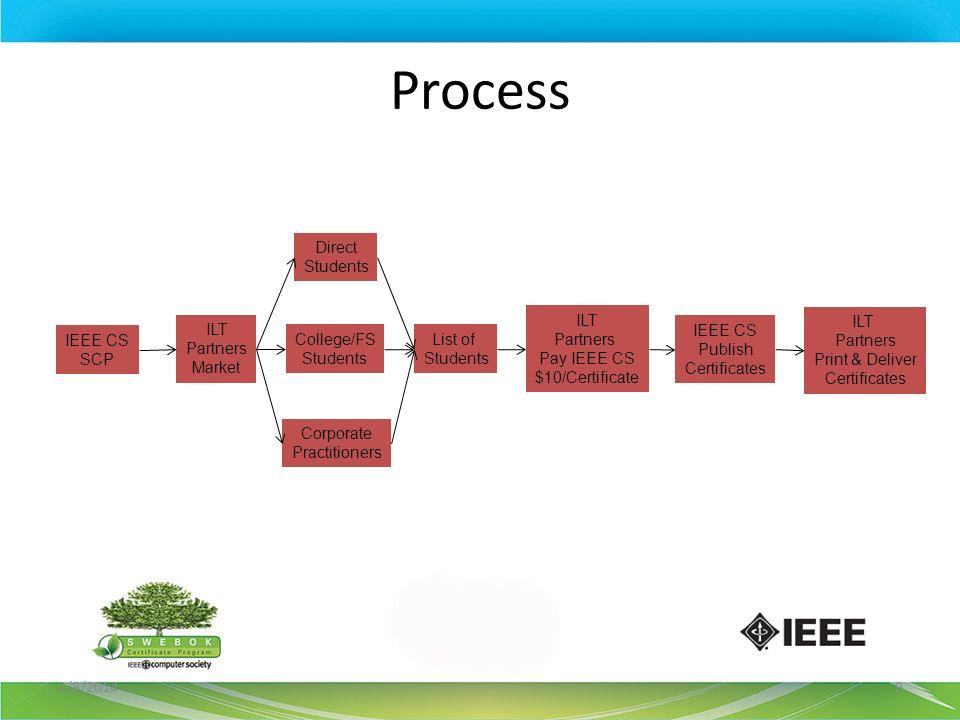 Process 2/8/20149 IEEE CS SCP ILT Partners Market Direct Students College/FS Students Corporate Practitioners IEEE CS Publish Certificates ILT Partner