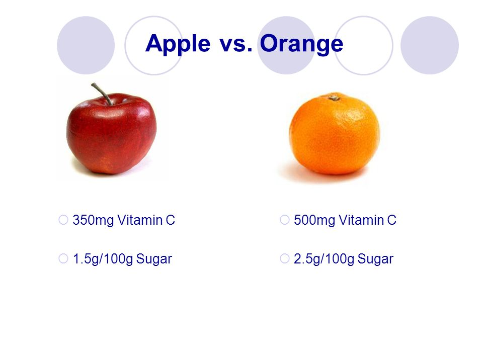 Apple vs. Orange 350mg Vitamin C 1.5g/100g Sugar 500mg Vitamin C 2.5g/100g Sugar