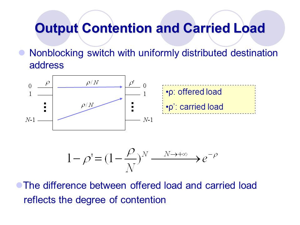 Output Contention and Carried Load Nonblocking switch with uniformly distributed destination address ρ: offered load ρ: carried load The difference be