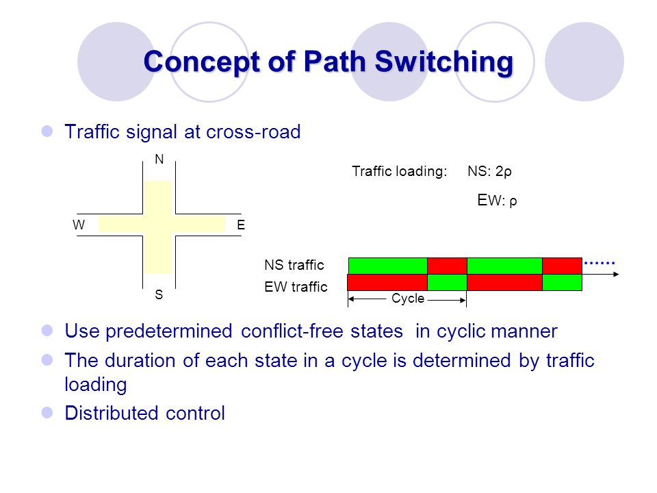 Concept of Path Switching Traffic signal at cross-road Use predetermined conflict-free states in cyclic manner The duration of each state in a cycle i