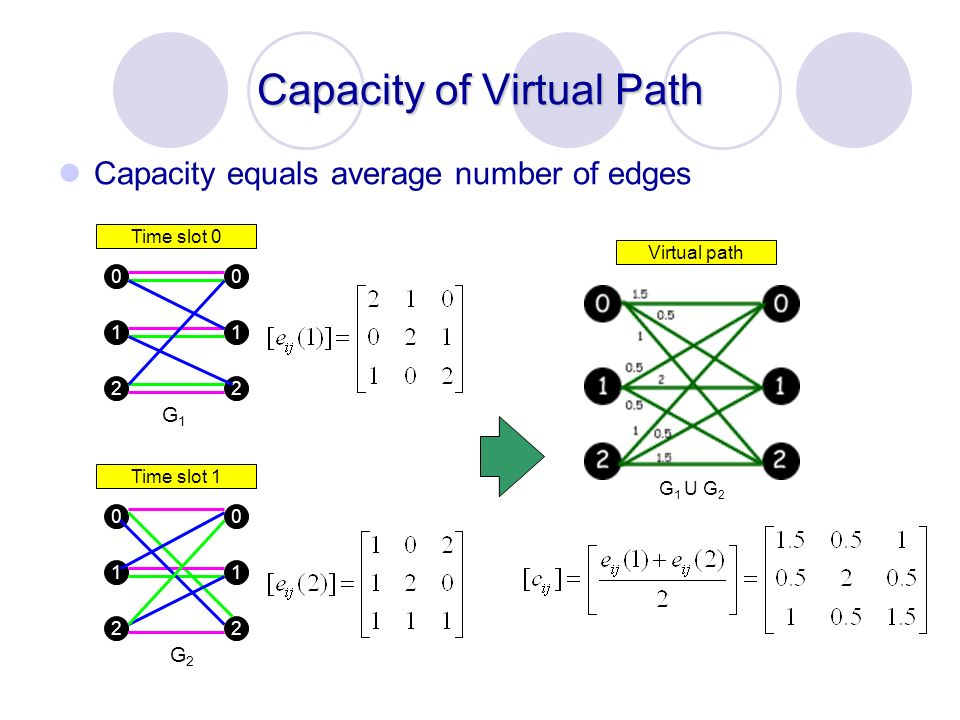Capacity of Virtual Path Capacity equals average number of edges G1G1 G2G2 Time slot 0 Time slot 1 Virtual path G 1 U G 2 0 1 2 0 1 2 0 1 2 0 1 2