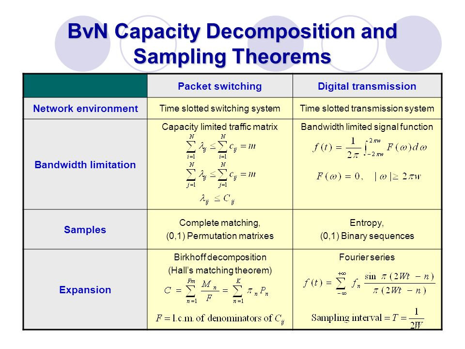 BvN Capacity Decomposition and Sampling Theorems Packet switchingDigital transmission Network environment Time slotted switching systemTime slotted tr