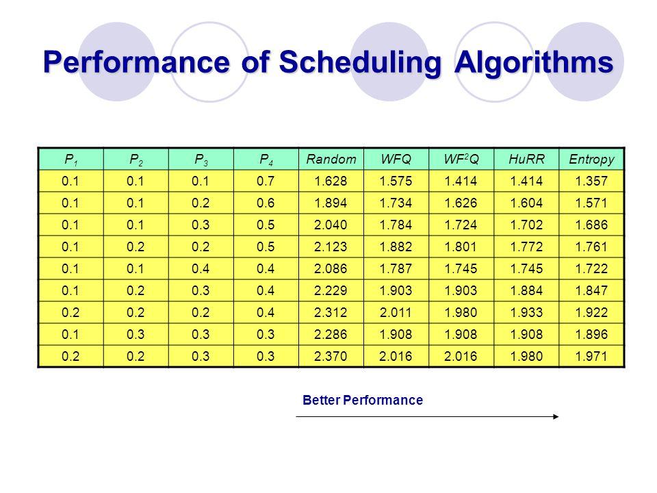Performance of Scheduling Algorithms P1P1 P2P2 P3P3 P4P4 RandomWFQWF 2 QHuRREntropy 0.1 0.71.6281.5751.414 1.357 0.1 0.20.61.8941.7341.6261.6041.571 0