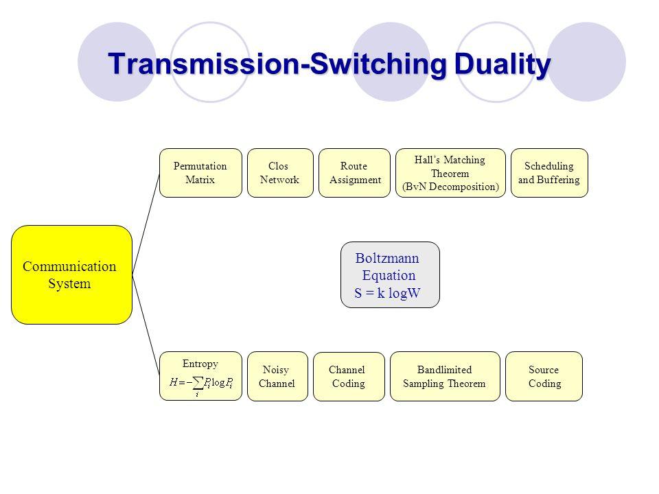 Transmission-Switching Duality Boltzmann Equation S = k logW Permutation Matrix Entropy Clos Network Noisy Channel Route Assignment Channel Coding Hal