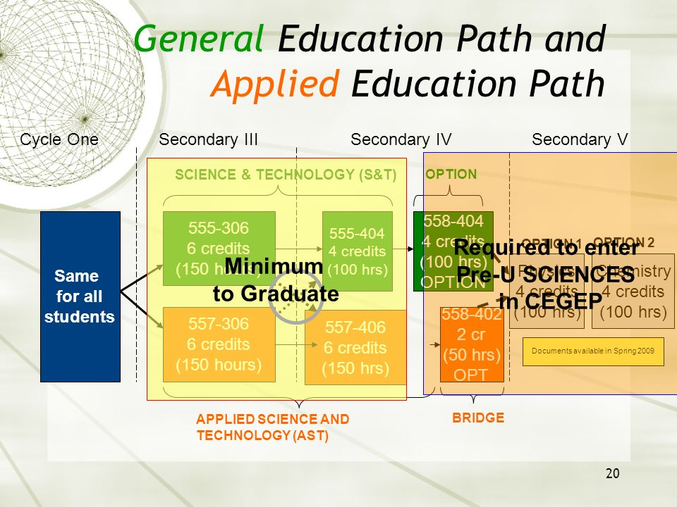 20 General Education Path and Applied Education Path OPTION 2 555-306 6 credits (150 hours) 555-404 4 credits (100 hrs) 557-306 6 credits (150 hours)