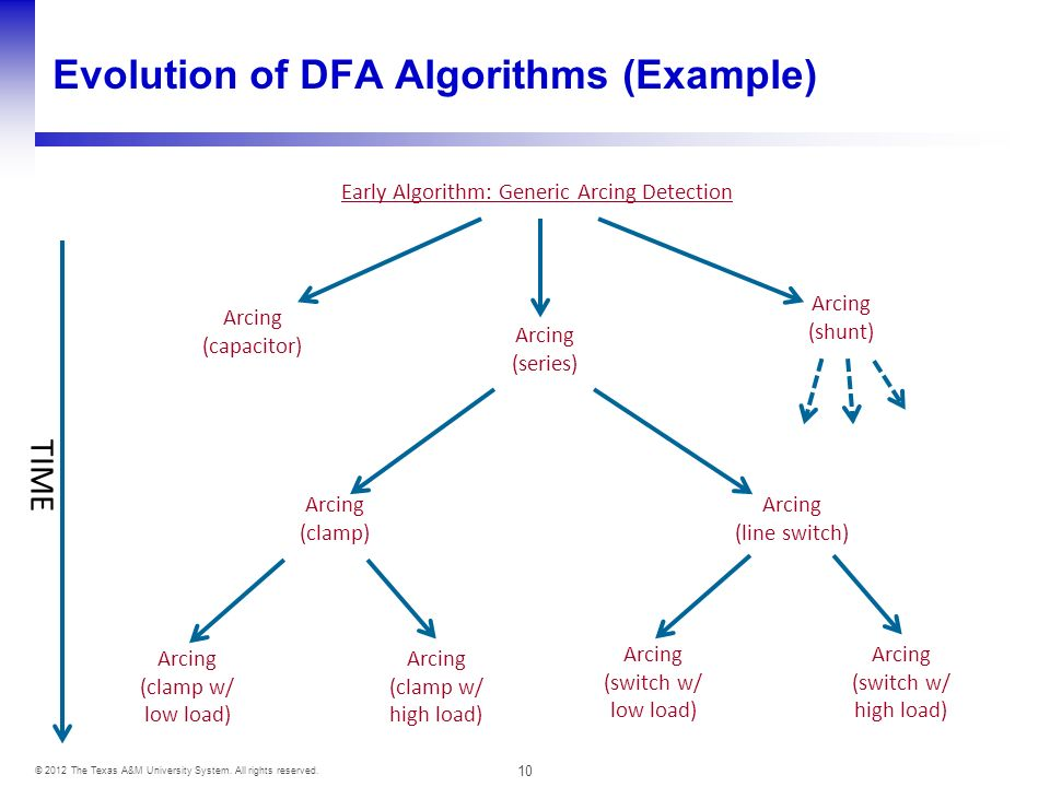 10 © 2012 The Texas A&M University System. All rights reserved. Evolution of DFA Algorithms (Example) Early Algorithm: Generic Arcing Detection Arcing
