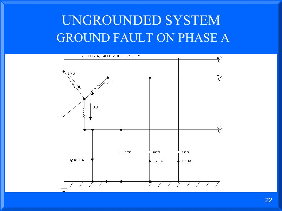21 UNGROUNDED SYSTEM GROUND FAULT ON PHASE A