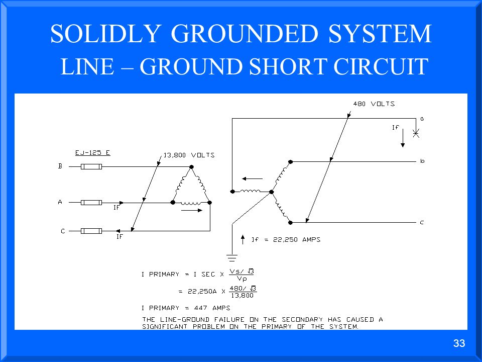 32 SOLIDLY GROUNDED SYSTEM LINE – GROUND SHORT CIRCUIT