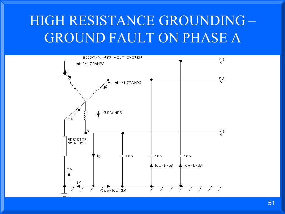 50 HIGH RESISTANCE GROUNDING EXAMPLE