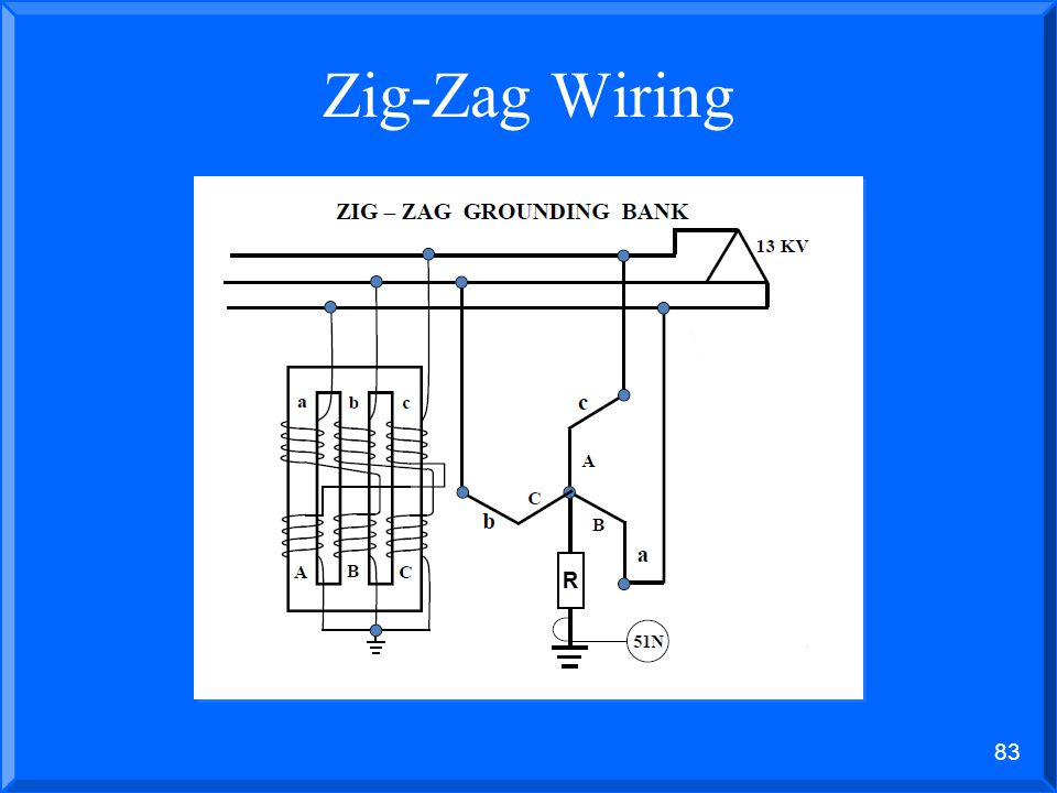 82 High Resistance Grounding What if no neutral exists (i.e. delta systems)? –A grounding transformer is installed (either a zig-zag or a wye-delta) f