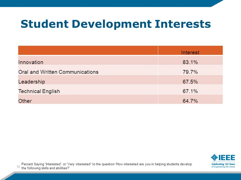 Student Development Interests Interest Innovation83.1% Oral and Written Communications79.7% Leadership67.5% Technical English67.1% Other64.7% 10 Percent Saying Interested or Very interested to the question How interested are you in helping students develop the following skills and abilities