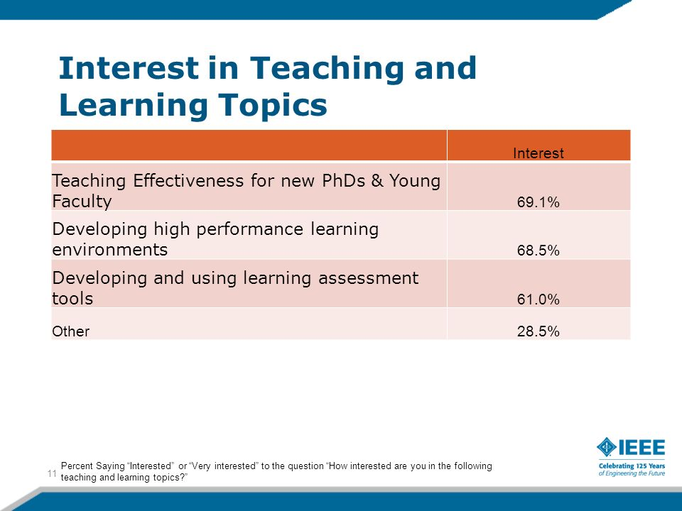 Interest in Teaching and Learning Topics Interest Teaching Effectiveness for new PhDs & Young Faculty 69.1% Developing high performance learning environments 68.5% Developing and using learning assessment tools 61.0% Other28.5% 11 Percent Saying Interested or Very interested to the question How interested are you in the following teaching and learning topics