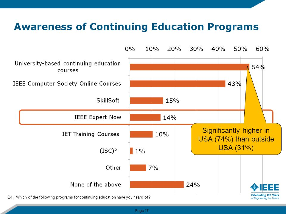 Page 17 Awareness of Continuing Education Programs Q4.