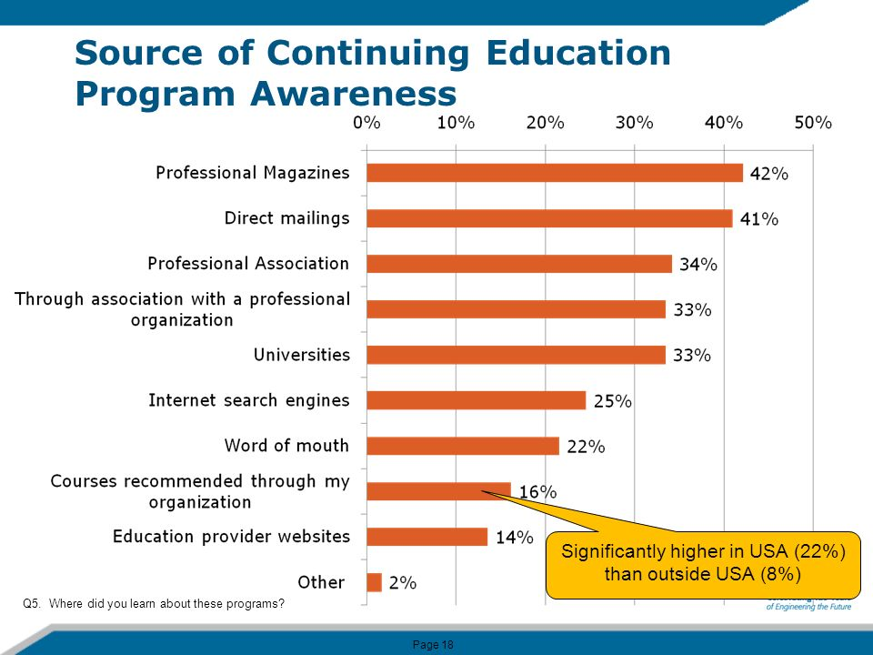 Page 18 Source of Continuing Education Program Awareness Q5.