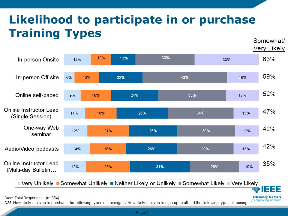 Page 22 Likelihood to participate in or purchase Training Types Base Total Respondents (n=564) Q25 How likely are you to purchase the following types of trainings.