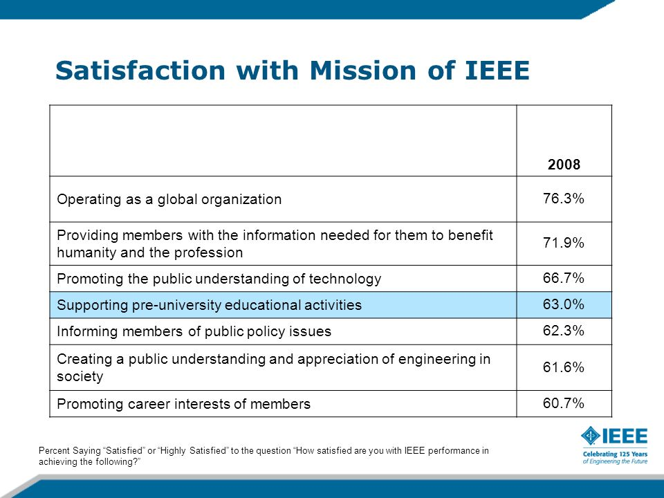 Satisfaction with Mission of IEEE 2008 Operating as a global organization76.3% Providing members with the information needed for them to benefit humanity and the profession 71.9% Promoting the public understanding of technology66.7% Supporting pre-university educational activities63.0% Informing members of public policy issues62.3% Creating a public understanding and appreciation of engineering in society 61.6% Promoting career interests of members60.7% Percent Saying Satisfied or Highly Satisfied to the question How satisfied are you with IEEE performance in achieving the following