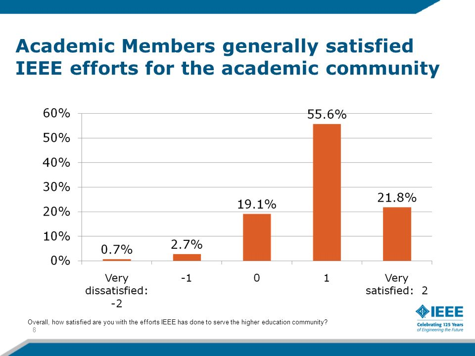 Academic Members generally satisfied IEEE efforts for the academic community 8 Overall, how satisfied are you with the efforts IEEE has done to serve the higher education community