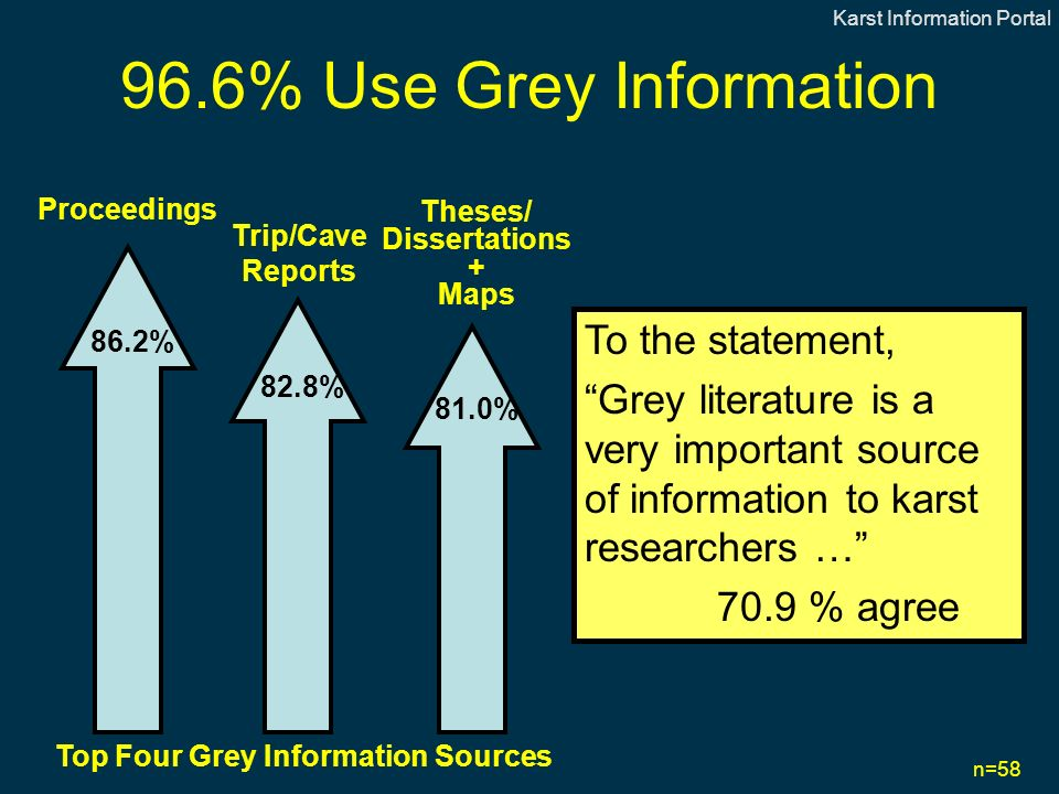 96.6% Use Grey Information n=58 86.2% 82.8% 81.0% Proceedings Trip/Cave Reports Theses/ Dissertations + Maps Top Four Grey Information Sources To the statement, Grey literature is a very important source of information to karst researchers … 70.9 % agree Karst Information Portal