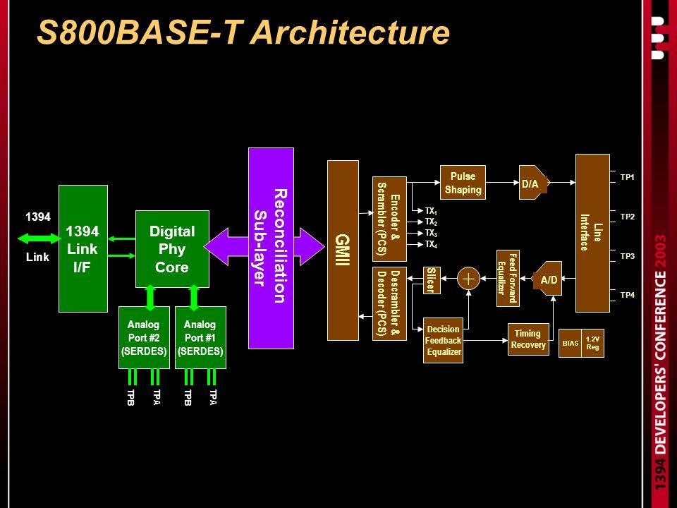 S800BASE-T Architecture 1394 Link I/F Digital Phy Core Analog Port #2 (SERDES) Analog Port #1 (SERDES) TPATPBTPATPB 1394 Link GMII Encoder & Scrambler (PCS) Slicer Decision Feedback Equalizer Descrambler & Decoder (PCS) D/A Feed Forward Equalizer TX 1 TX 2 TX 3 TX 4 Timing Recovery TP1 TP2 TP3 TP4 Line Interface Pulse Shaping BIAS 1.2V Reg Reconciliation Sub-layer + A/D