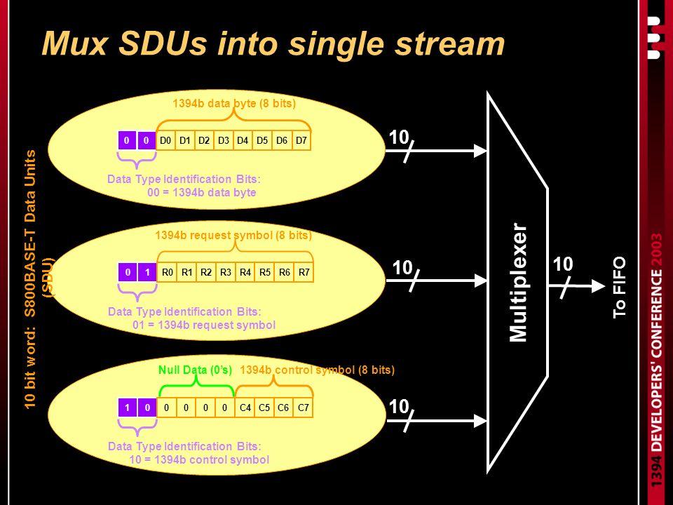 Multiplexer 10 To FIFO 0 0 D0D1D2D3D4D5D6D7 1394b data byte (8 bits) Data Type Identification Bits: 00 = 1394b data byte 01R0R1R2R3R4R5R6R7 1394b request symbol (8 bits) Data Type Identification Bits: 01 = 1394b request symbol 1394b control symbol (8 bits) 100000C4C5C6C7 Data Type Identification Bits: 10 = 1394b control symbol Null Data (0s) Mux SDUs into single stream 10 bit word: S800BASE-T Data Units (SDU)